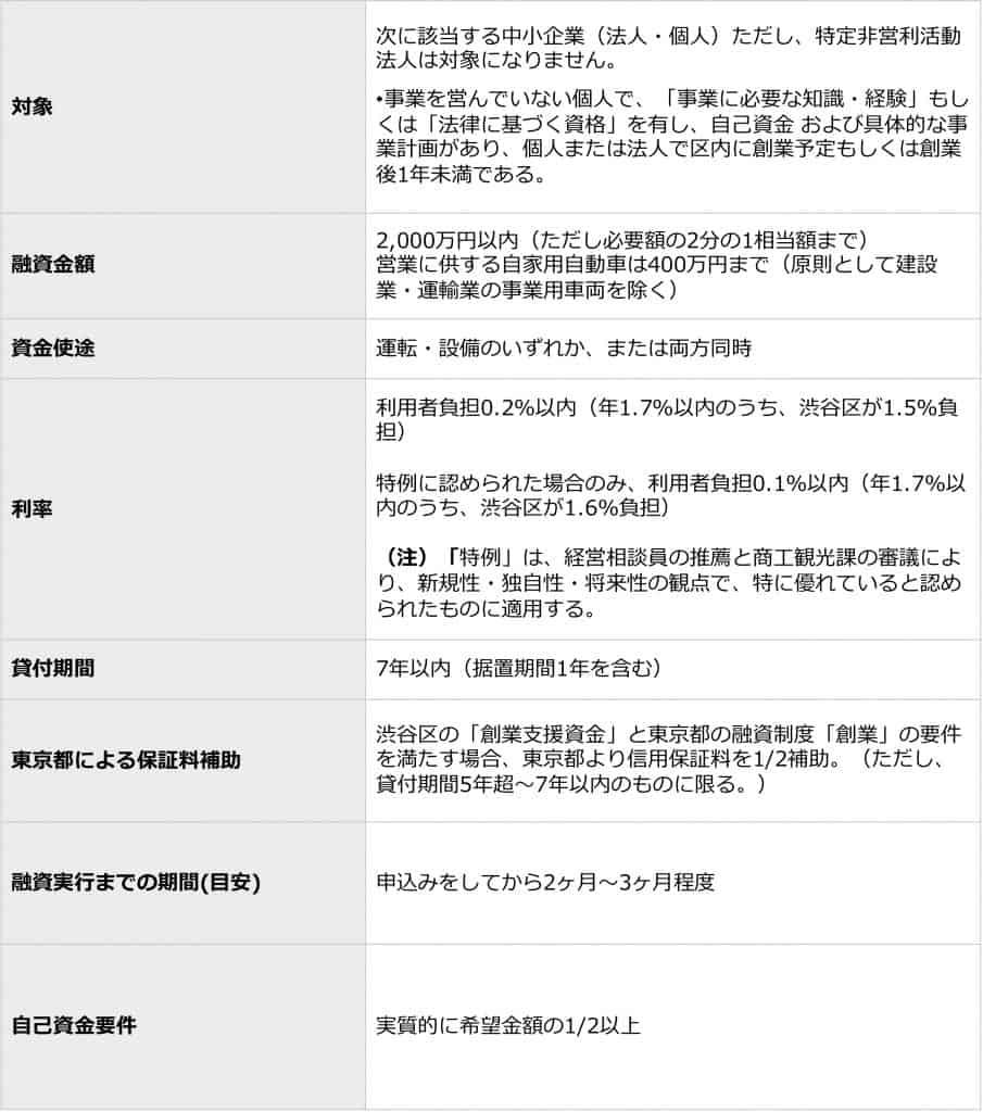 渋谷区の融資あっせん制度概要