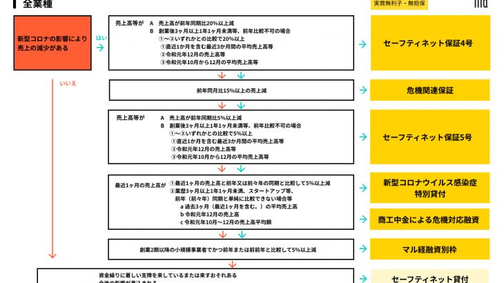 新型コロナウイルス対策融資・保証まとめ最新版(2020年5月4日更新:追記あり)