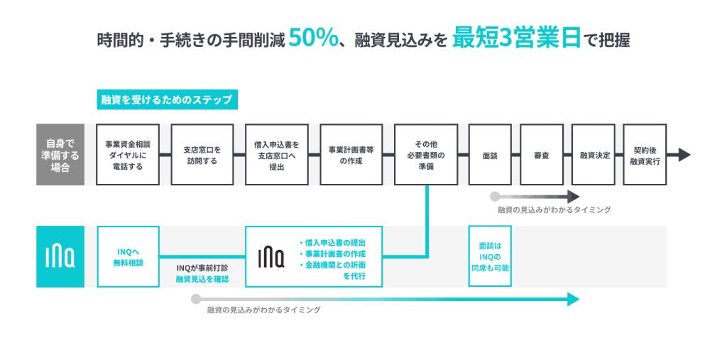 認定支援機関の業務フロー図