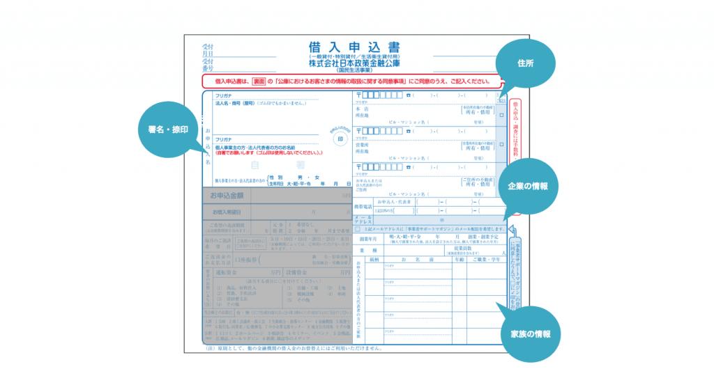 個人/法人情報の借入申込書の記入欄